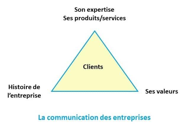 Schéma de communication des entreprises